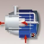 Circulacion de aire | Quemador industrial