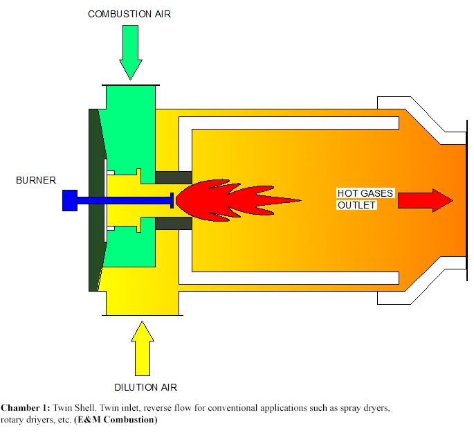 Hot Gas Generators - E&M Combustion - For conventional applications such as spray dryers, rotary driyers, etc.