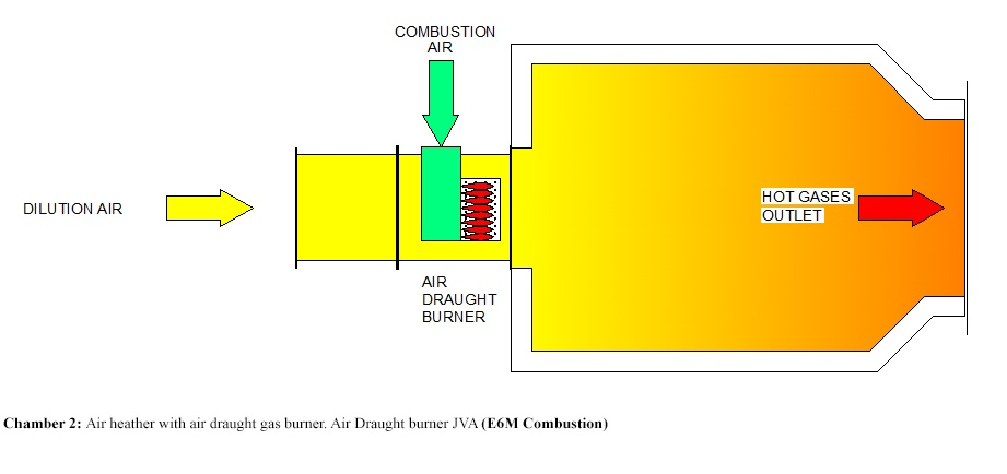 Hot Gas Generator | Chamber 2: Air heather with air draught gas burner. Air Draught burner JVA