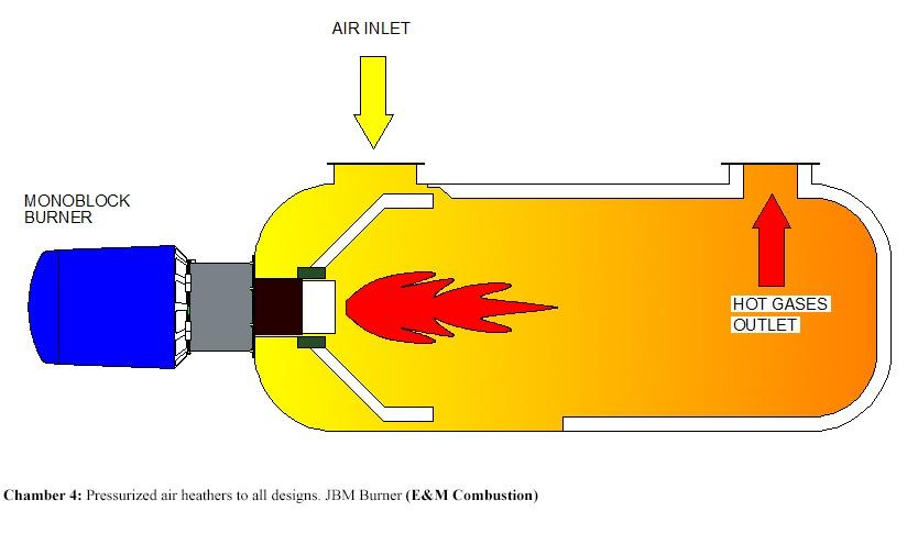 Hot Gas Generator. Pressurized air heathers to all designs. JBM Burner