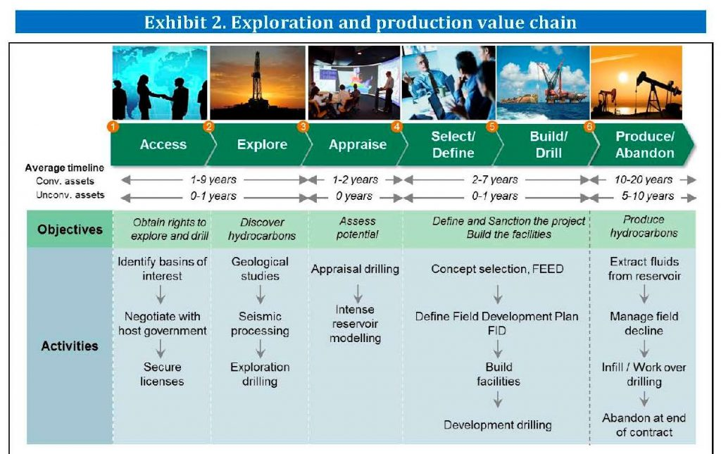 Cadena de valor de la Exploracion y Produccion del Petroleo y Gas, según Orkestra | E&M Combustion