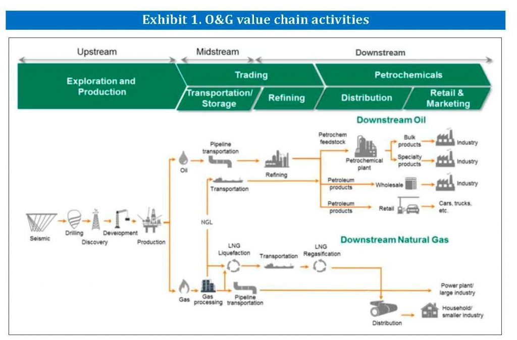 The Oil and Gas value chain activities according to Orkestra | E&M Combustion