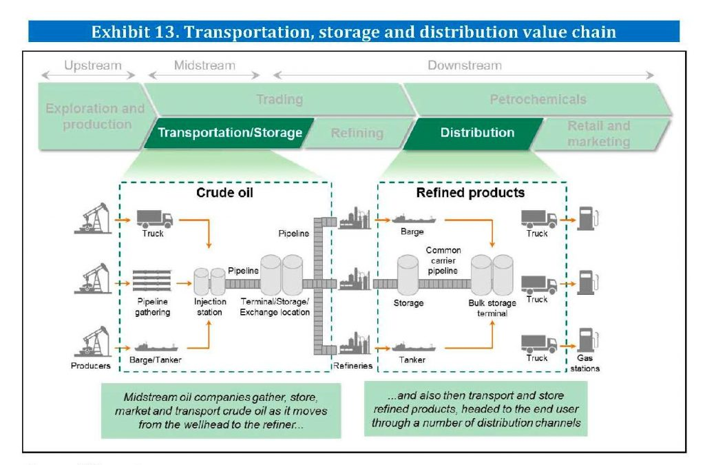 The Oil and Gas transportation, storage and distribution value chain according Orkestra | E&M Combustion