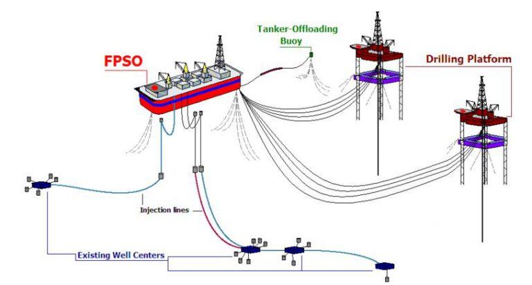 FPSO - Unidad flotante de produccion, almacenamiento y descarga - Ingeniero Marino - E&M Combustion