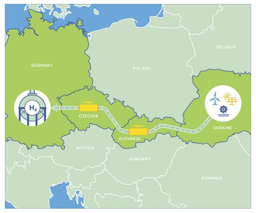 Hydrogen could be transmitted through a repurposed gas pipeline from Ukraine to Germany - E&M Combustion